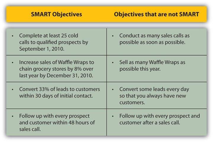 Smart Nursing Goals Examples Examples Of Smart Objectives Development
