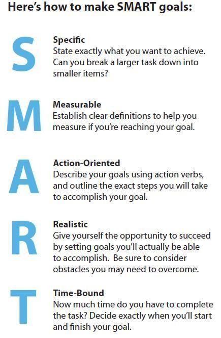 Smart Nursing Goals Examples Image Result for Examples Of Smart Goals for College