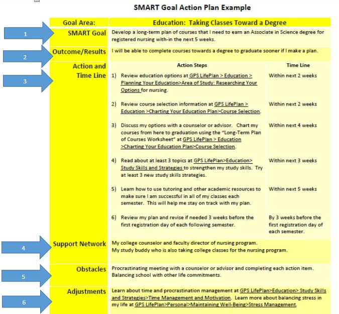 Smart Nursing Goals Examples Smart Goal Quotes Quotesgram