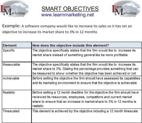 Smart Nursing Goals Examples Smart Principle Google Search