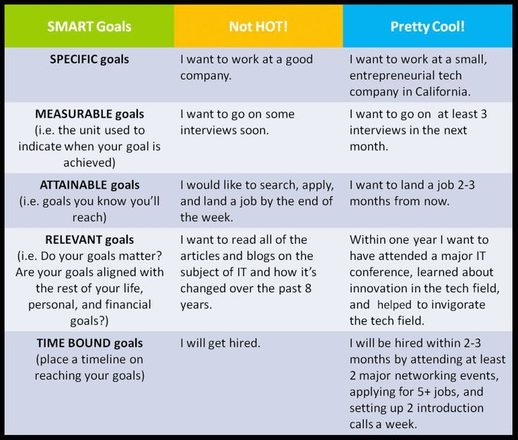 Smart Nursing Goals Examples some Examples Of Smart Goals