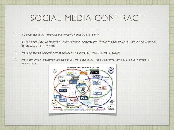 Social Media Marketing Contract Sports Marketing Jobs In London social Media Independent