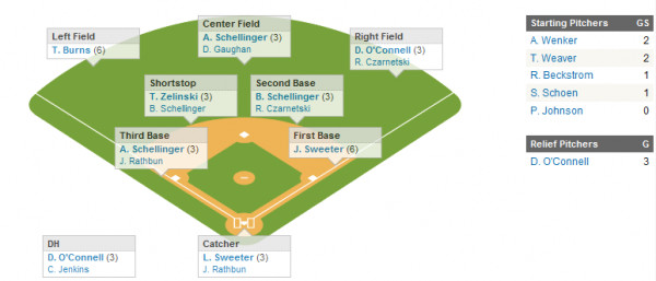 Softball Depth Chart September 2010