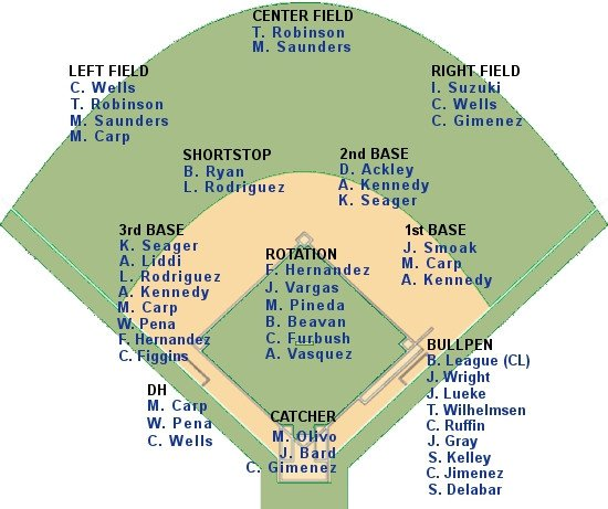 Softball Depth Chart Updated Mariners Depth Chart Lookout Landing