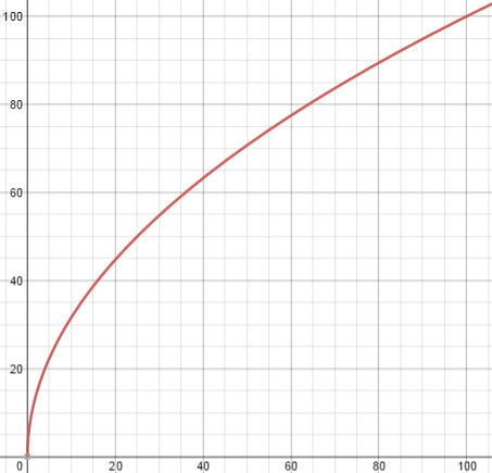 Square Root Curve Chart Calculus Phenomenon that Have $sqrt X $ Functions