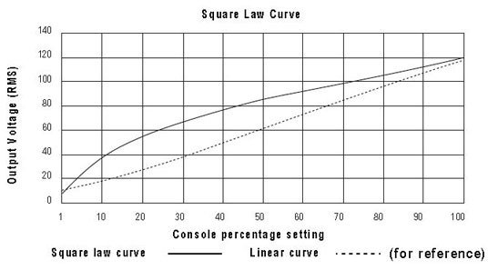 Square Root Curve Chart Dimmer Curves