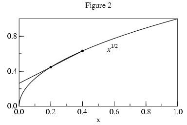 Square Root Curve Chart Extrapolating the Limit