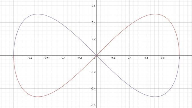 Square Root Curve Chart Flashcards Graph Families and Equations