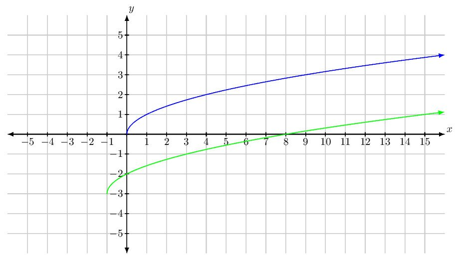 Square Root Curve Chart Graphing Functions How Would I Make A Graph for $sqrt