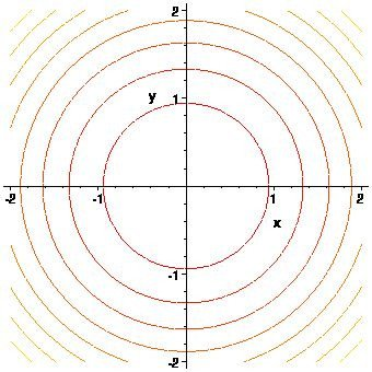 Square Root Curve Chart Graphs and Level Curves