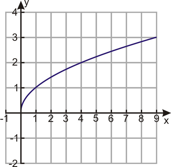 Square Root Curve Chart Graphs Of Square Root Functions