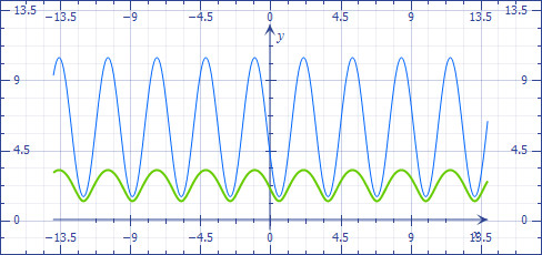 Square Root Curve Chart How to Plot the Graph Of Function $f X = Sqrt 8sin 2x 4