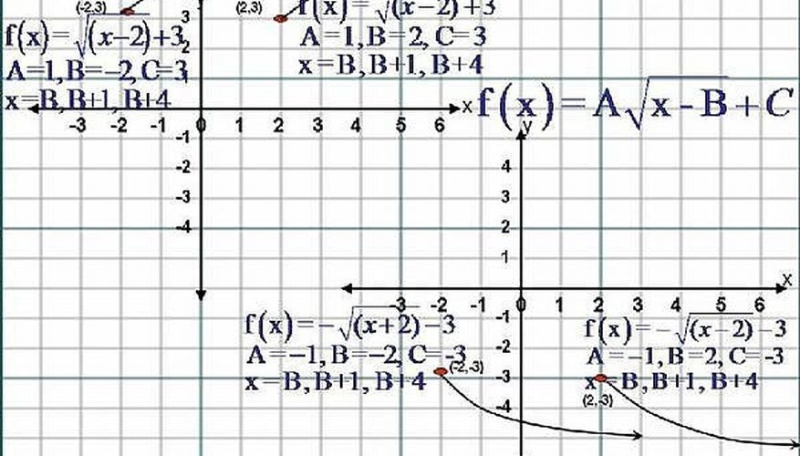 Square Root Curve Chart How to Sketch the Graph Of Square Root Functions F X