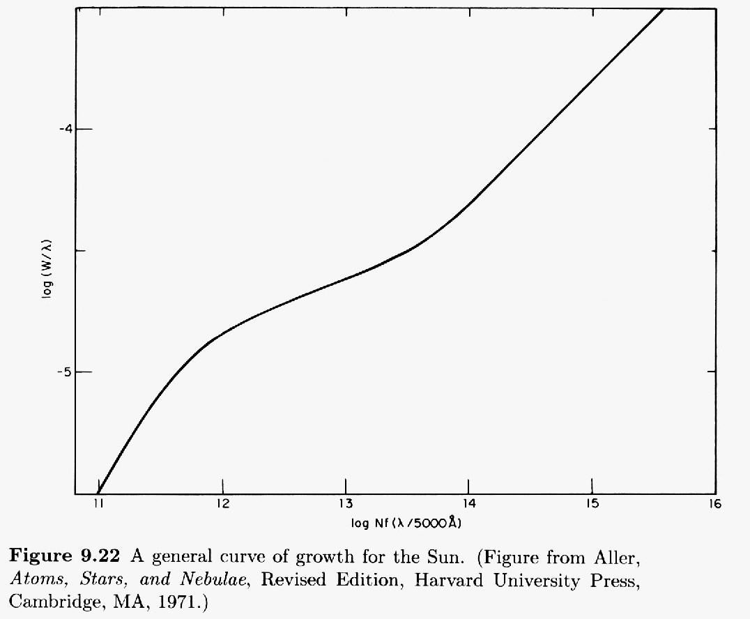 Square Root Curve Chart Hyperventilating On Venus