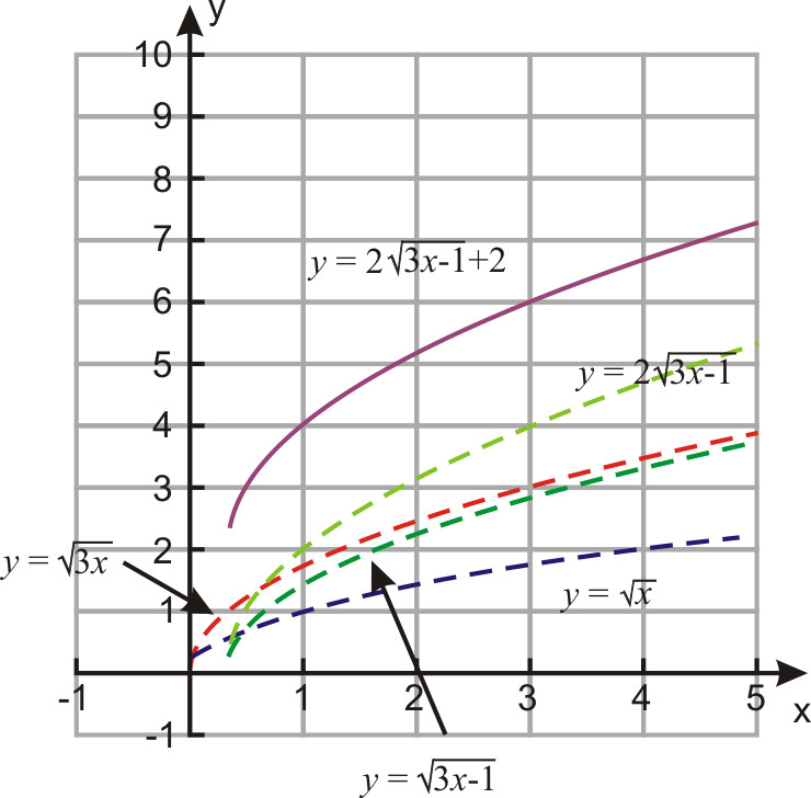 Square Root Curve Chart License Cc by Nc 3 0