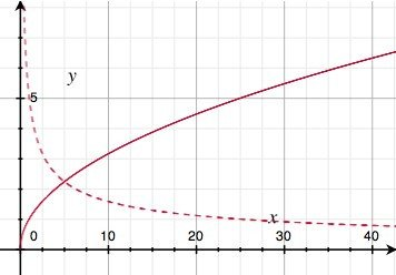 Square Root Curve Chart My Js1k Demo the Making — Acko