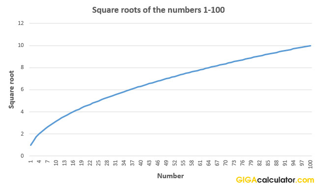 Square Root Curve Chart Square Root Calculator