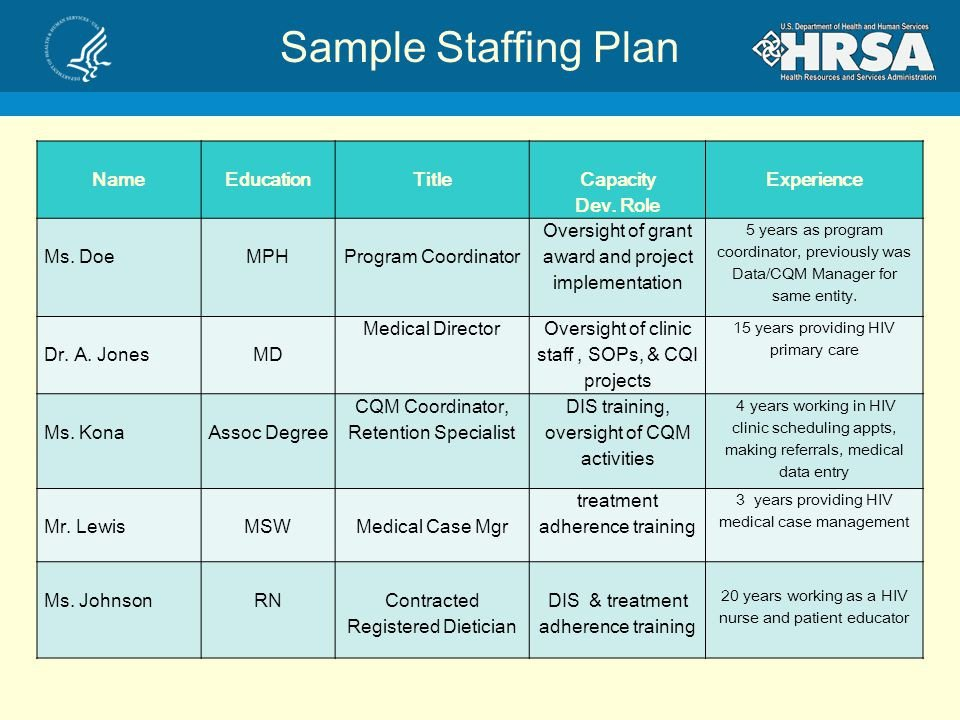 Staffing Matrix Template 25 Of Clinical Staffing Plan Template