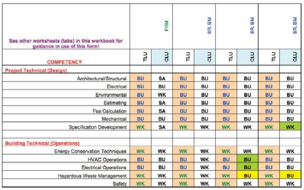 Staffing Matrix Template Core Petency Skills and Training Requirements for Fm