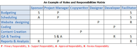 Staffing Matrix Template Defining Roles Responsibilities and Skills In Project