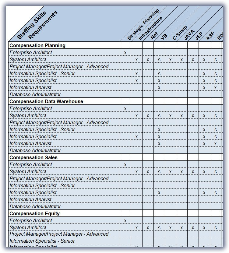 Staffing Matrix Template Projecttemplates Project Templates for Professional