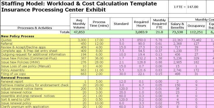 Staffing Plan Template Excel Full Time Equivalent Exhibits