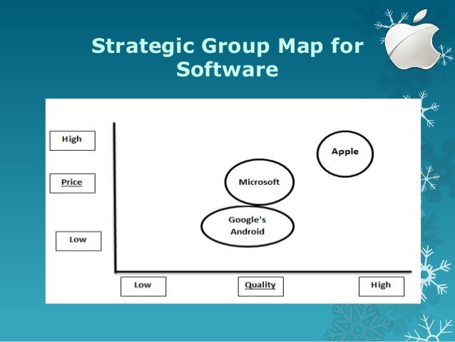 Strategic Group Mapping Template Apple Inc Strategic Case Analysis Presentation