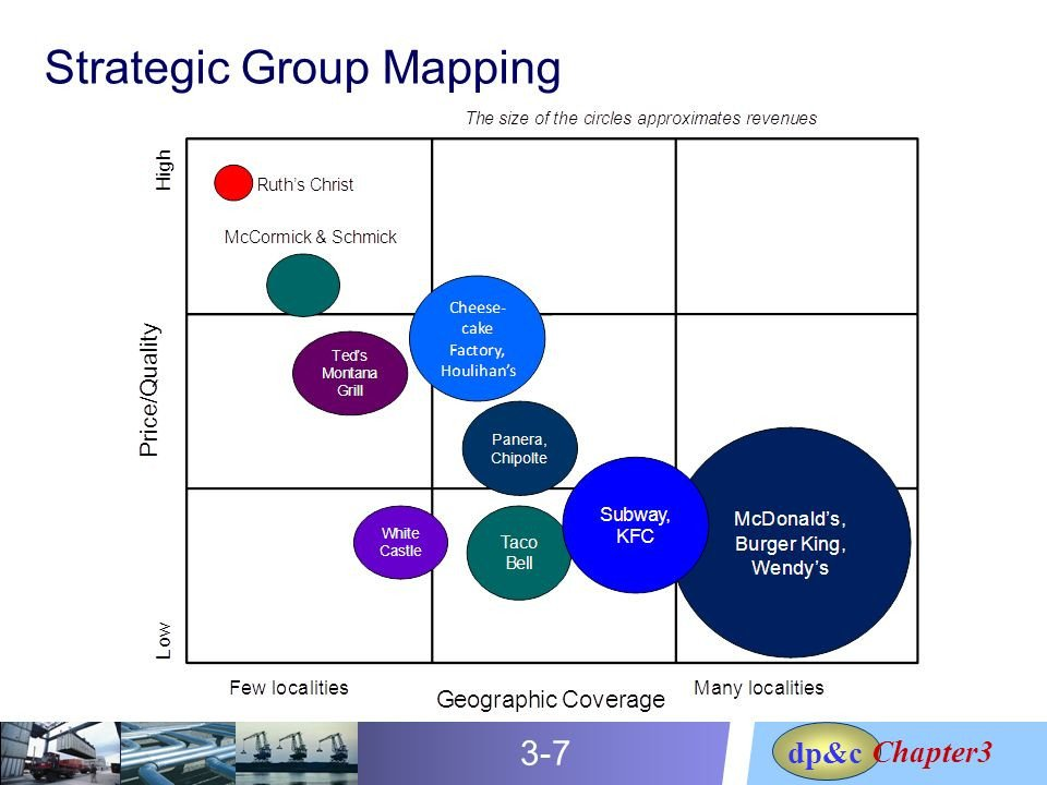 Strategic Group Mapping Template Crafting Business and Supply Chain Strategies Ppt Video