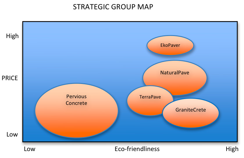 Strategic Group Mapping Template Petitive Analysis
