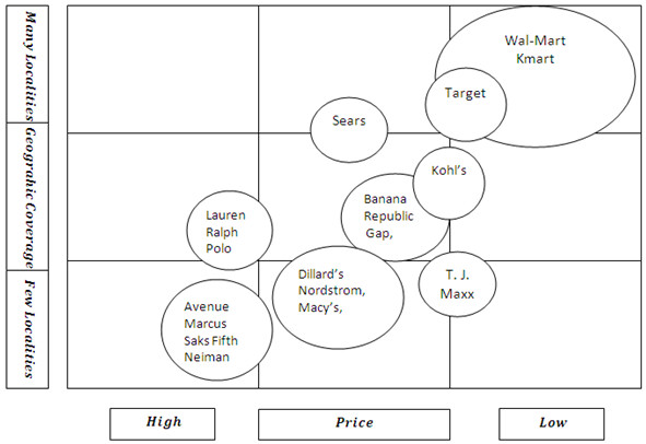 Strategic Group Mapping Template Strategic Group Mapping Of Retail Chains