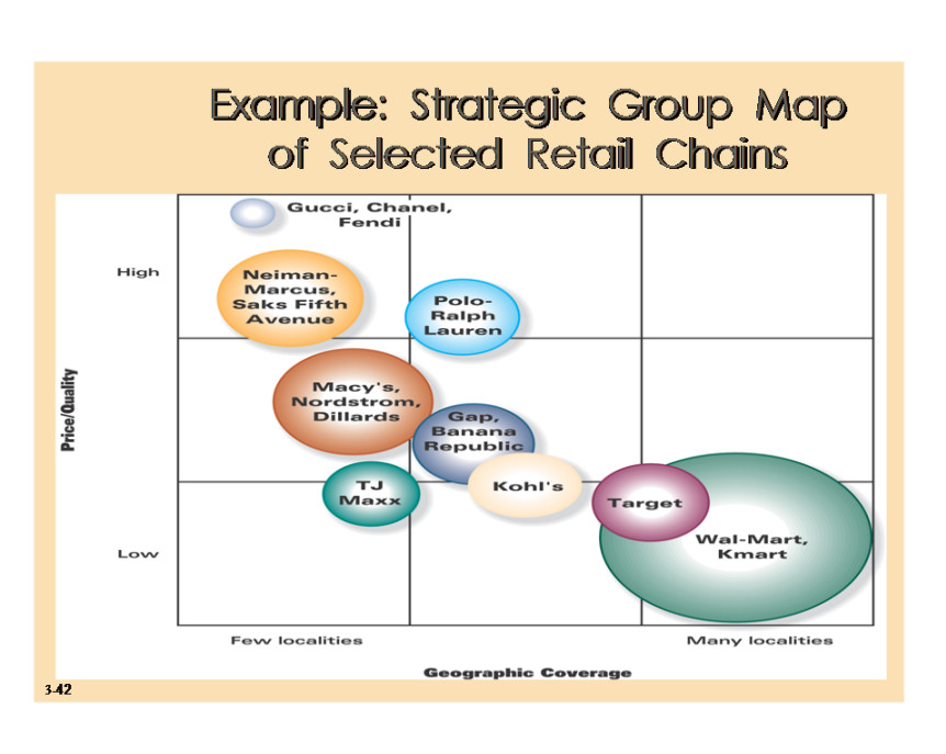 Strategic Group Mapping Template Strategic Group Mapping