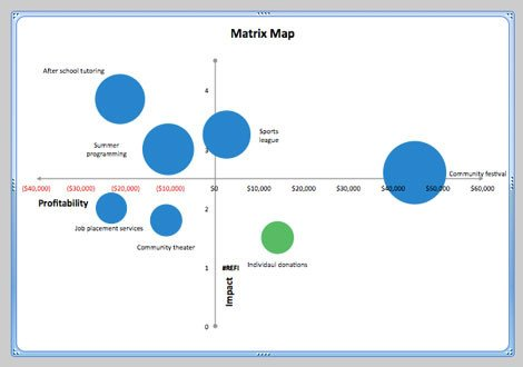 Strategic Group Mapping Template the Matrix Map Approach Part E How to Create the Matrix