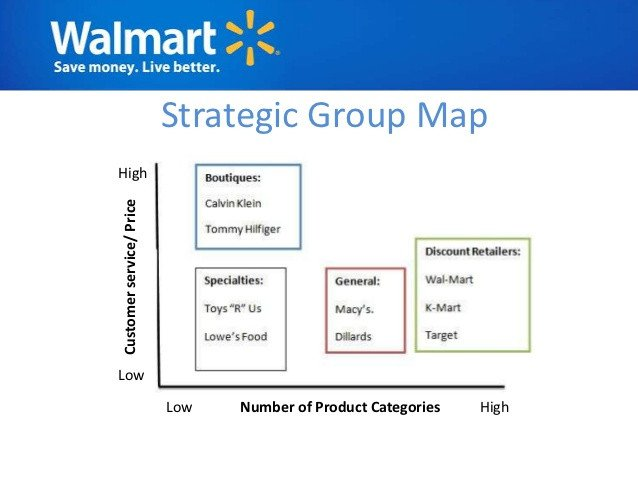 Strategic Group Mapping Template Walmart Analysis
