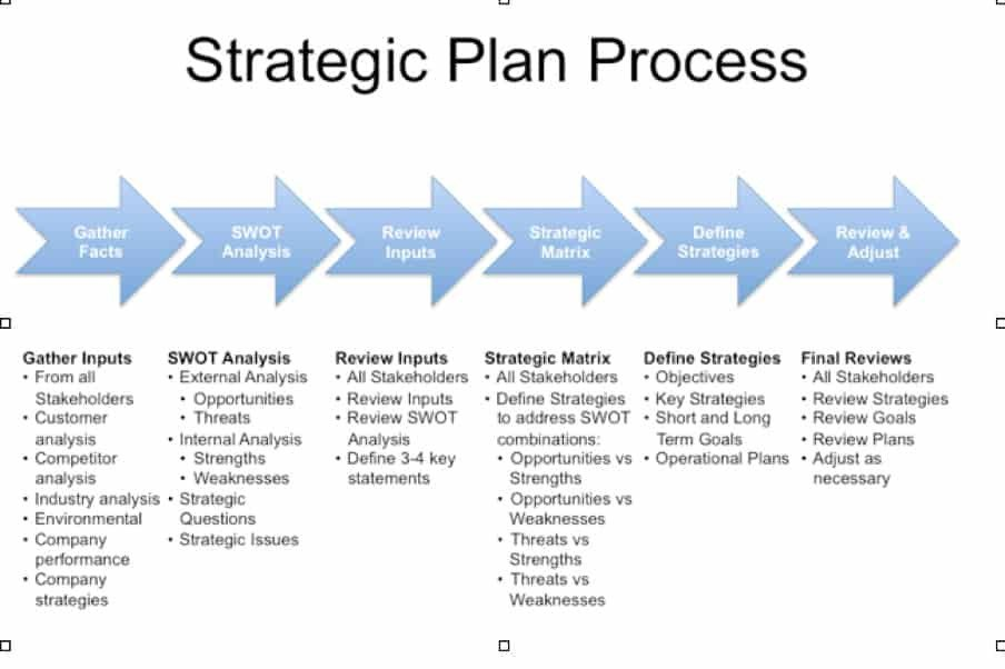 Strategic Plan Templates Free 5 Free Strategic Plan Templates Word Excel Pdf formats