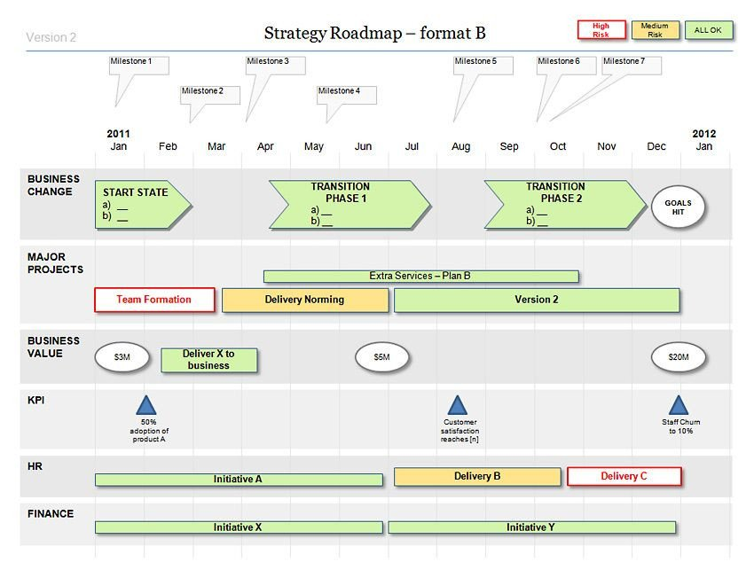 Strategic Planning Template Ppt Powerpoint Strategy Roadmap Template My Work