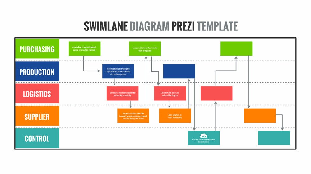 Swim Lane Diagram Template Excel Swimlane Diagram – Prezi Presentation Template