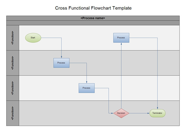 Swim Lane Diagram Template Excel Swimlane Flowchart and Cross Functional Flowchart Examples