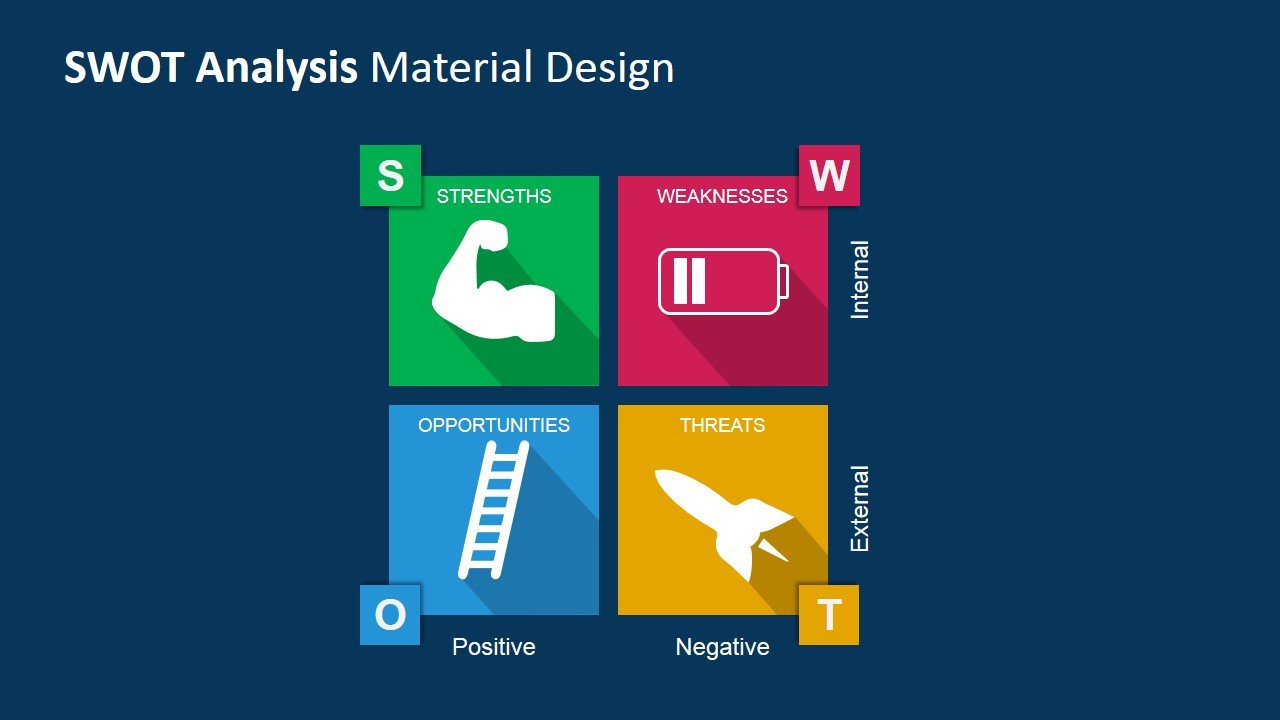 Swot Analysis Template Ppt Swot Analysis Powerpoint Template with Material Design
