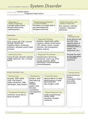 System Disorder Template ati Final System Disorder form Congestive Heart Failure