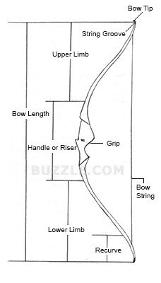 Takedown Bow Riser Template How to Make A Recurve Bow A Simple Diy Guide