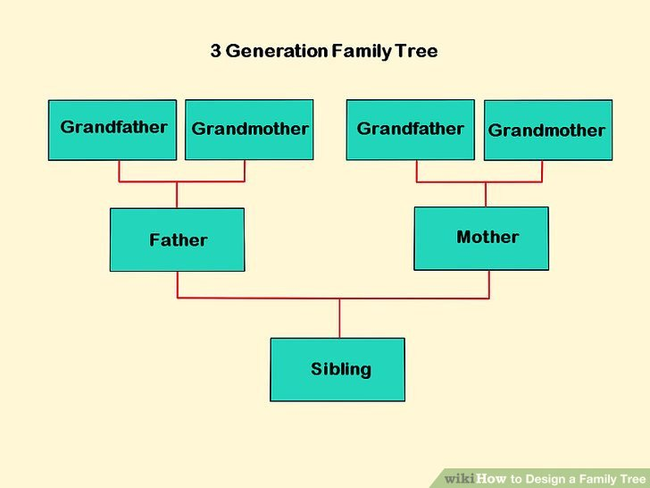 Three Generation Family Tree How to Design A Family Tree with Wikihow