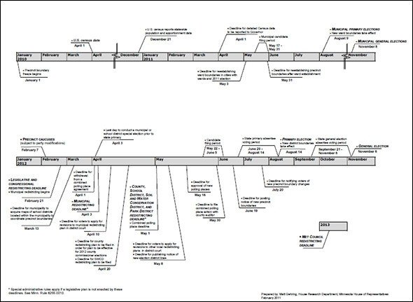 Timeline Template for Word Sample Timeline Templates 14 Free Documents In Pdf