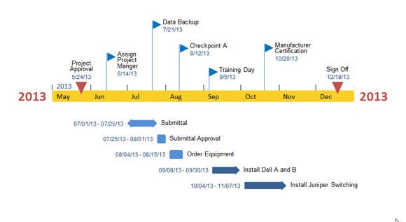 Timeline Template Microsoft Word Fice Timeline Add In for Powerpoint