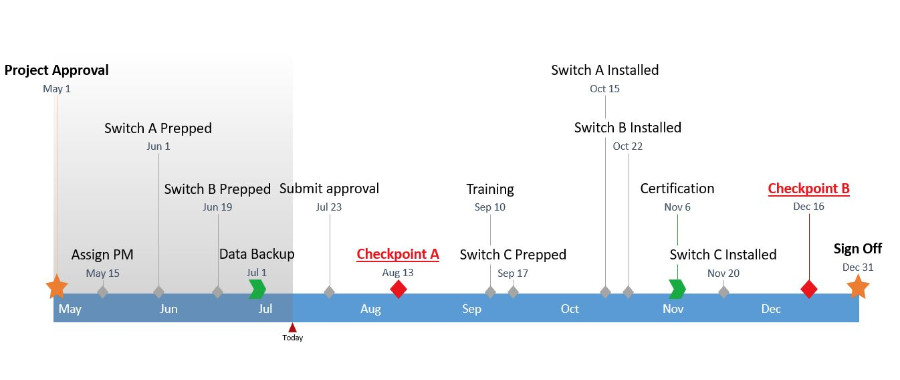 Timeline Template Microsoft Word How to Make A Timeline In Microsoft Word Free Template