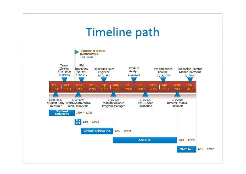 Timeline Templates for Powerpoint 33 Free Timeline Templates Excel Power Point Word