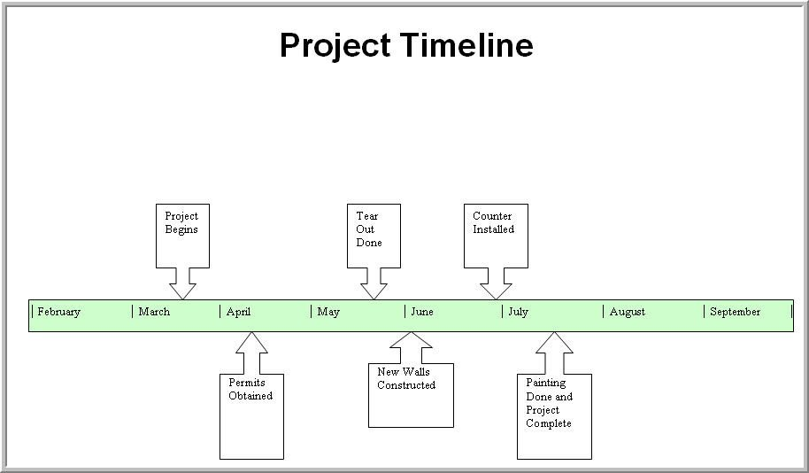 Timeline Templates for Word Timeline Template Word