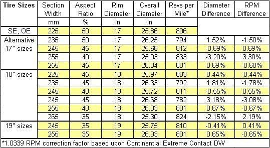 Tire Size Comparison Chart Template Tires Size Chart
