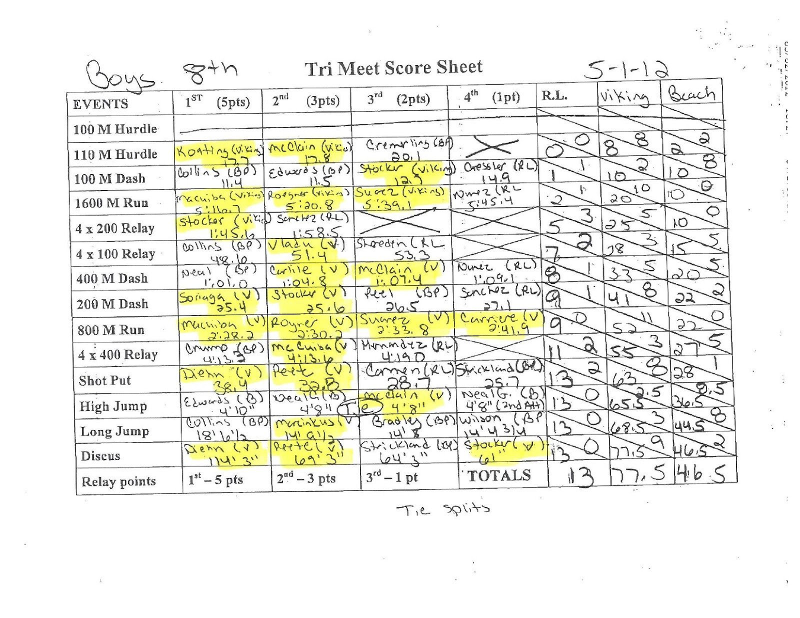 Track Meet Scoring Spreadsheet Viking Track and Field May 2012