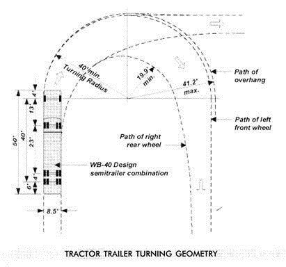 Tractor Trailer Turning Radius Parking Management for Malls