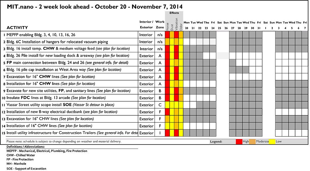 Two Week Look Ahead Template 10 17 Construction forecast